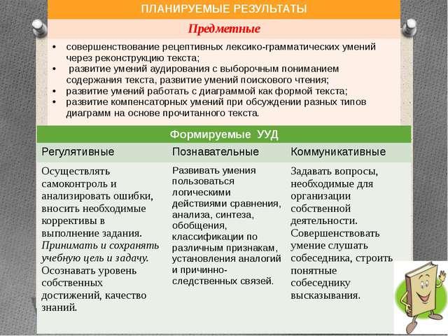 ПЛАНИРУЕМЫЕ РЕЗУЛЬТАТЫ Предметные совершенствование рецептивных лексико-грамм...