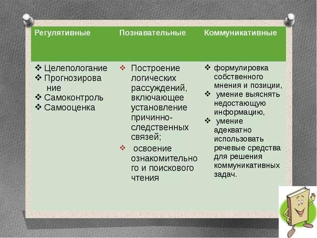 Регулятивные Познавательные Коммуникативные Целепологание Прогнозирова ние Са...