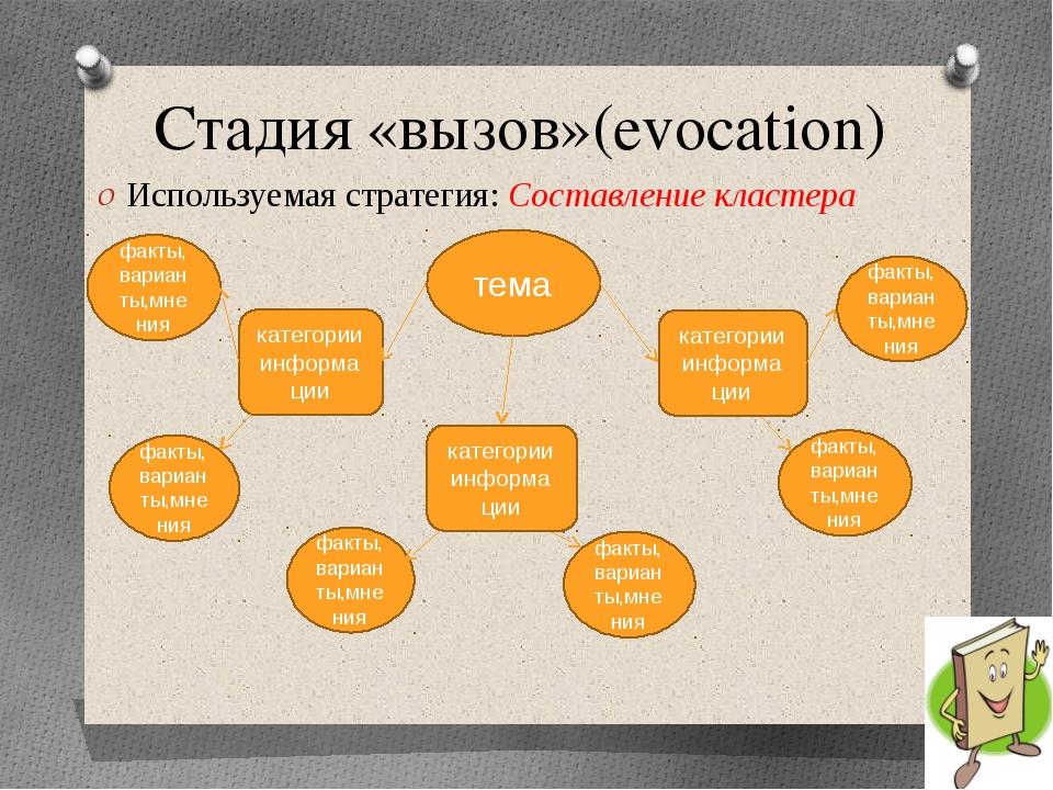 Стадия «вызов»(evocation) Используемая стратегия: Составление кластера тема к...
