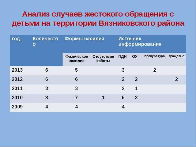 Анализ случаев жестокого обращения с детьми на территории Вязниковского район...