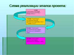 Схема реализации этапов проекта: I этап: Реализация поисковой деятельности (