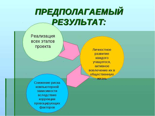 ПРЕДПОЛАГАЕМЫЙ РЕЗУЛЬТАТ: Реализация всех этапов проекта Личностное развитие...