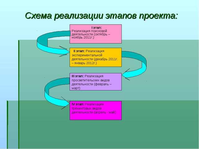 Схема реализации этапов проекта: I этап: Реализация поисковой деятельности (...