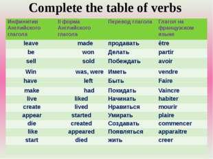 Complete the table of verbs ИнфинитивАнглийскогоглагола II форма Английского
