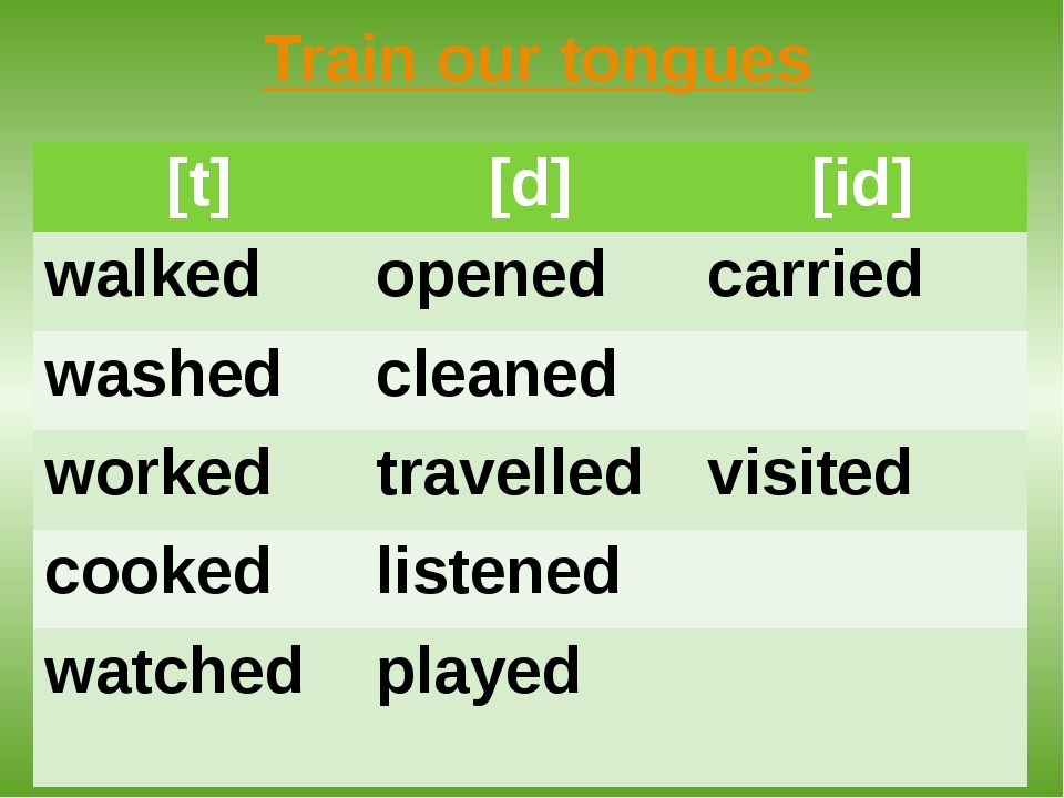 Train our tongues [t] [d] [id] walked opened carried washed cleaned worked tr...
