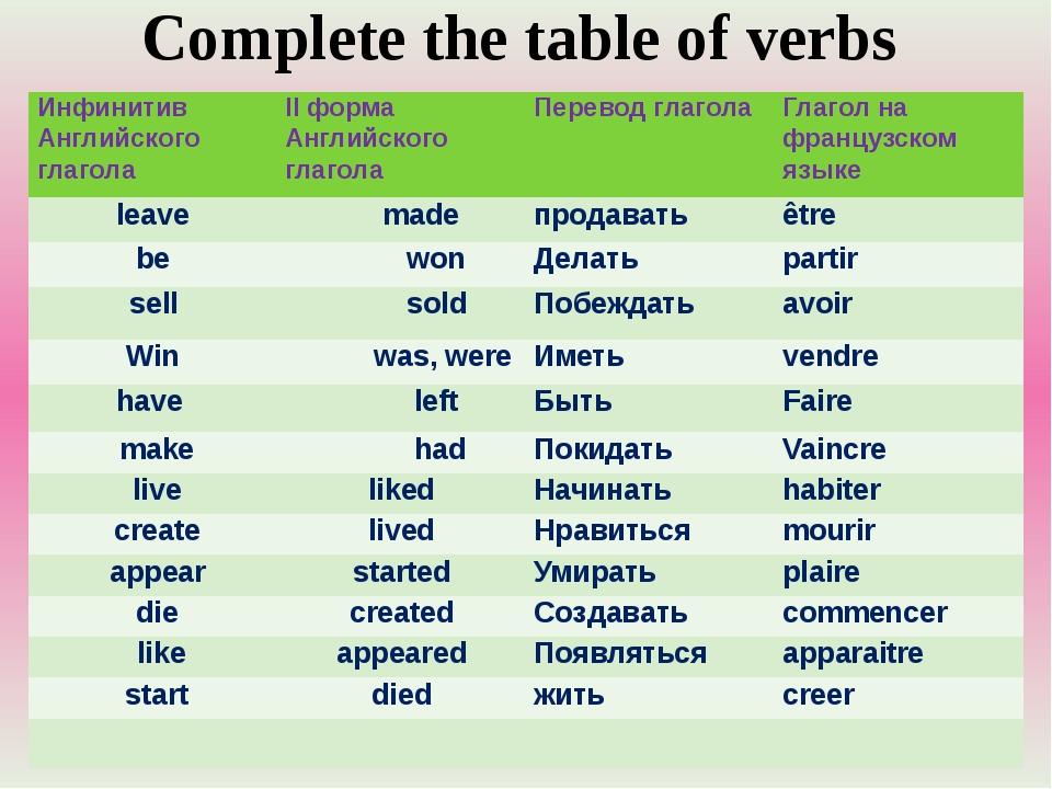 Complete the table of verbs ИнфинитивАнглийскогоглагола II форма Английского...