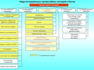 Виды потенциальных чрезвычайных ситуаций в Якутии Чрезвычайные ситуации ЧС т