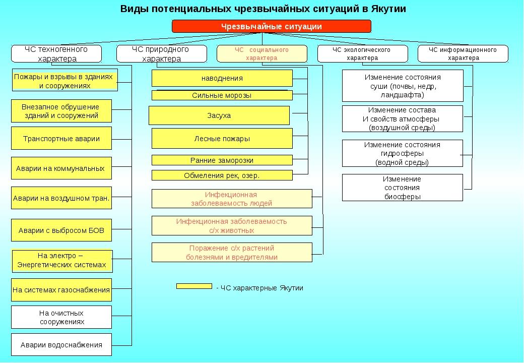 Виды потенциальных чрезвычайных ситуаций в Якутии Чрезвычайные ситуации ЧС т...