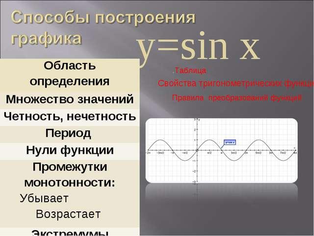 у=sin х Свойства тригонометрических функций .Таблица Правила преобразований ф...