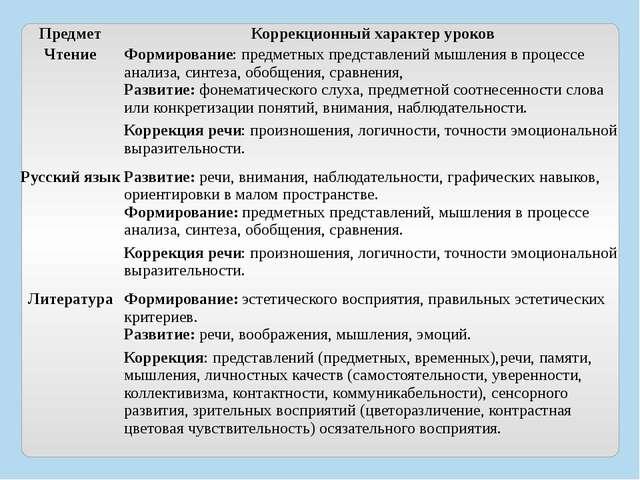 Предмет Коррекционный характер уроков Чтение Формирование:предметных предста...