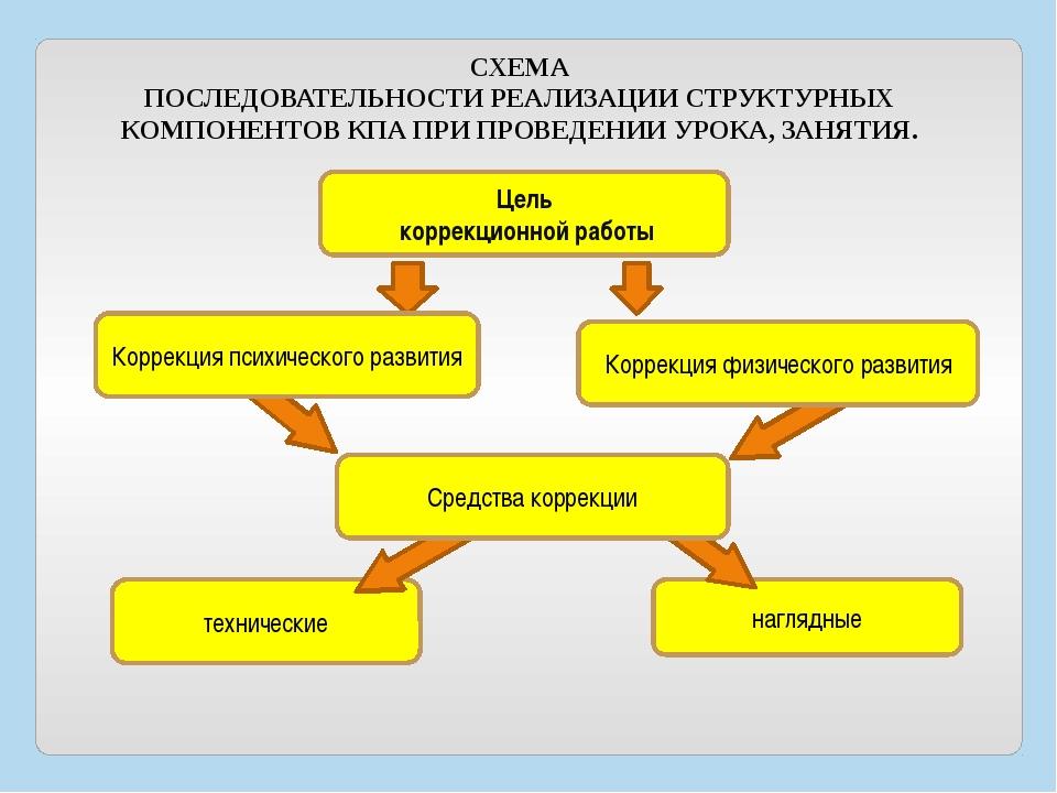 Цель коррекционной работы технические наглядные Коррекция психического развит...