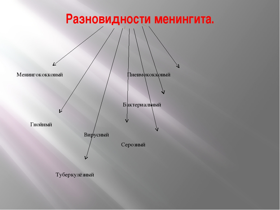 Разновидности менингита.   Менингококковый Пневмококковый Бактериальный Гно...