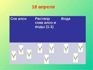 18 апреля Сок алоэ Раствор сока алоэ и воды (1:1) Вода