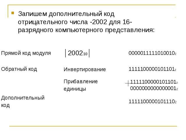 Запишем дополнительный код отрицательного числа -2002 для 16-разрядного компь...