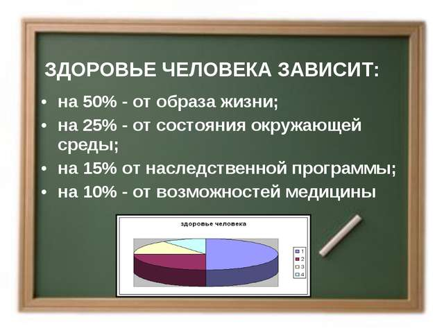 ЗДОРОВЬЕ ЧЕЛОВЕКА ЗАВИСИТ: на 50% - от образа жизни; на 25% - от состояния ок...