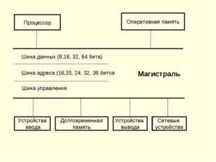 Процессор Оперативная память Шина данных (8,16, 32, 64 бита) Шина адреса (16,