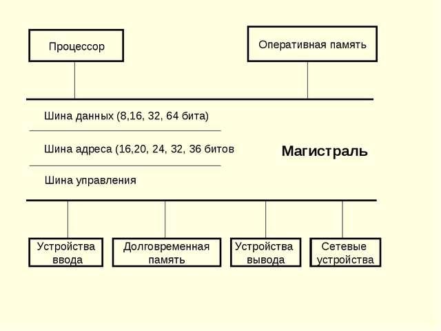 Процессор Оперативная память Шина данных (8,16, 32, 64 бита) Шина адреса (16,...