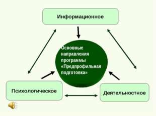 Основные направления программы «Предпрофильная подготовка» Информационное Пси