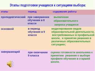 Этапы подготовки учащихся к ситуациям выбора: оценка готовности школьника к