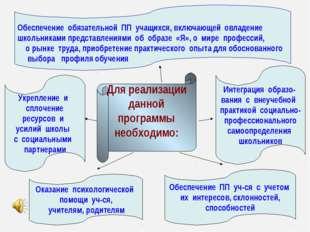 Для реализации данной программы необходимо: Укрепление и сплочение ресурсов