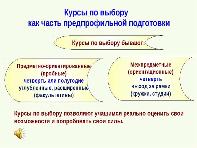 Курсы по выбору как часть предпрофильной подготовки Курсы по выбору бывают: М...