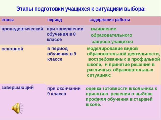 Этапы подготовки учащихся к ситуациям выбора: оценка готовности школьника к...