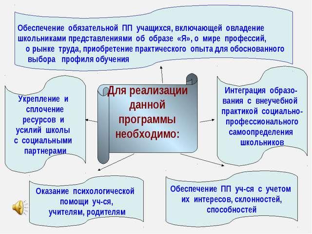 Для реализации данной программы необходимо: Укрепление и сплочение ресурсов...