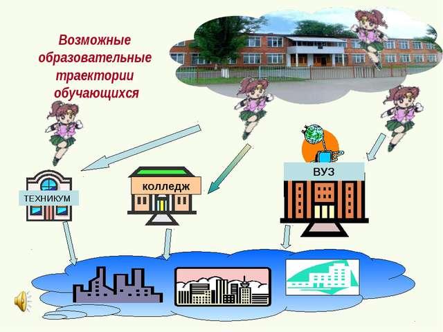 Возможные образовательные траектории обучающихся колледж ВУЗ ТЕХНИКУМ
