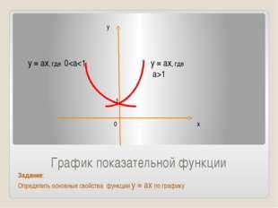 График показательной функции Задание: Определить основные свойства функции у