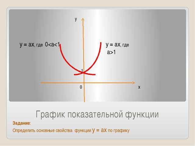 График показательной функции Задание: Определить основные свойства функции у...