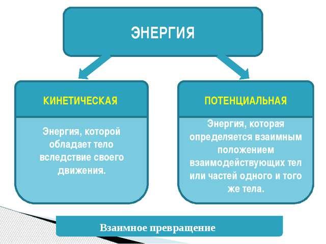 ЭНЕРГИЯ Энергия, которая определяется взаимным положением взаимодействующих т...