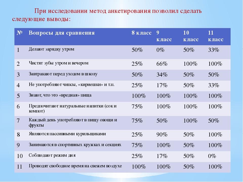 При исследовании метод анкетирования позволил сделать следующие выводы: № Во...