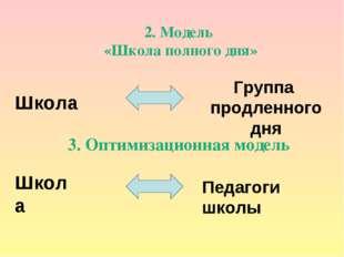 2. Модель «Школа полного дня» Школа Группа продленного дня 3. Оптимизационная