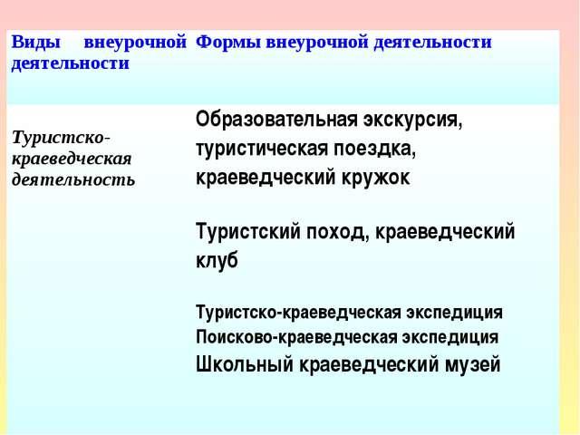 Виды внеурочной деятельностиФормы внеурочной деятельности Туристско-краеведч...