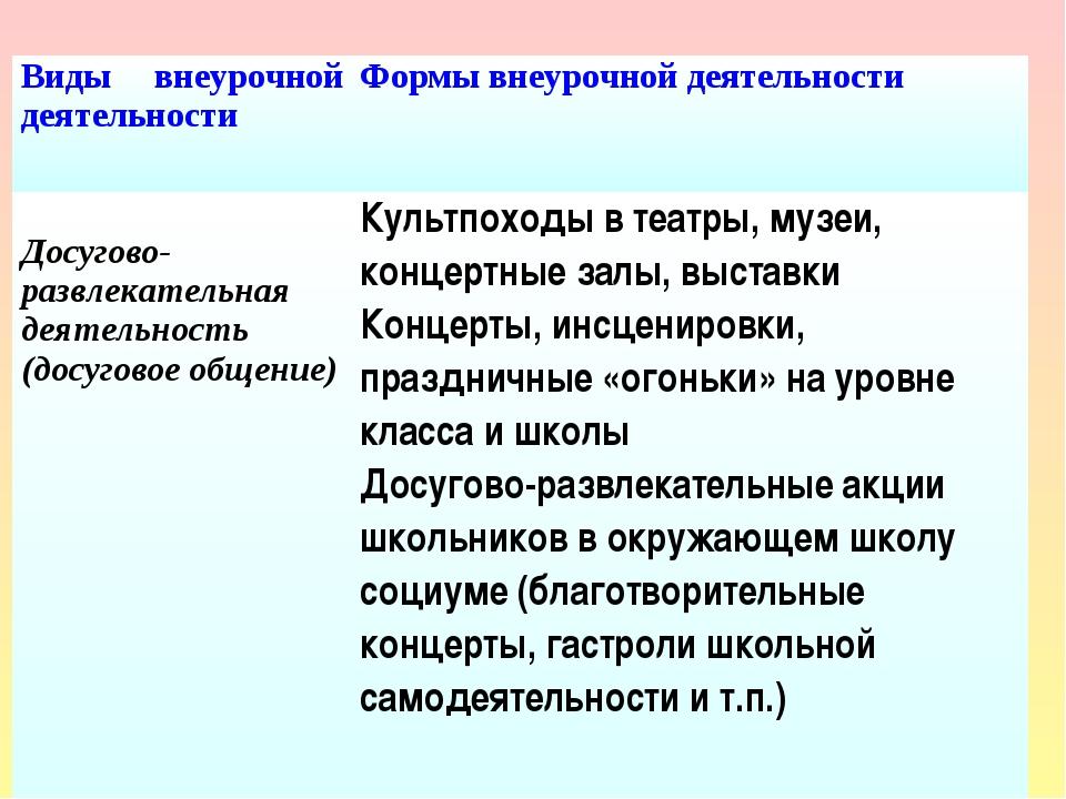Виды внеурочной деятельностиФормы внеурочной деятельности Досугово- развлека...