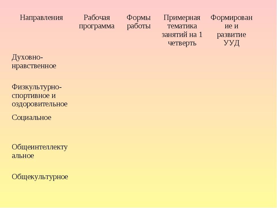 НаправленияРабочая программаФормы работыПримерная тематика занятий на 1 че...