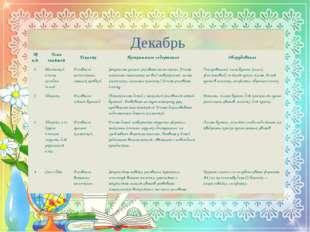 Декабрь №п/п Тема занятия Техника Программное содержание Оборудование 1. Мале