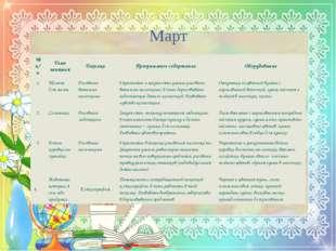 Март №п/п Тема занятия Техника Программное содержание Оборудование 1. Мимоза
