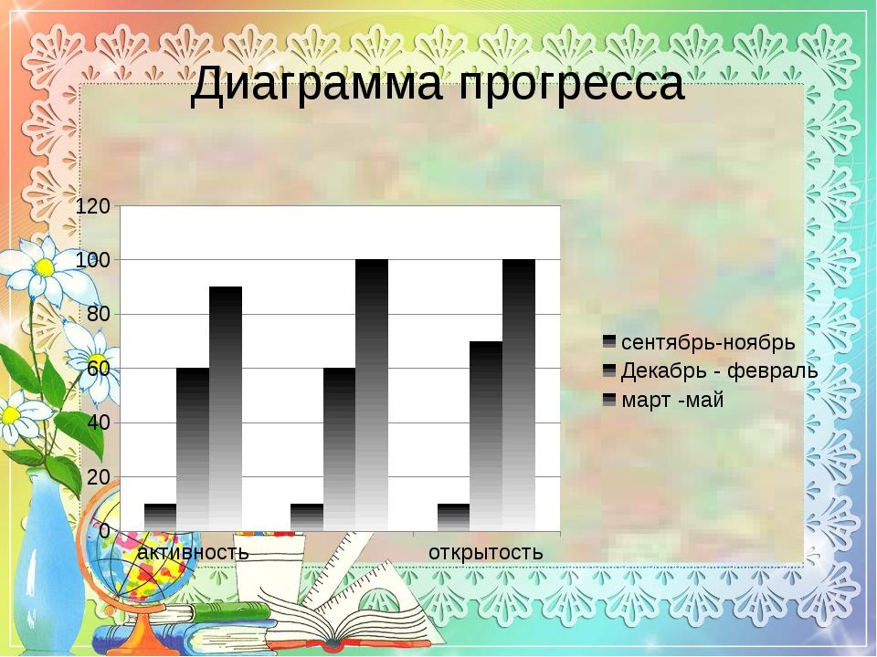 Диаграмма прогресса