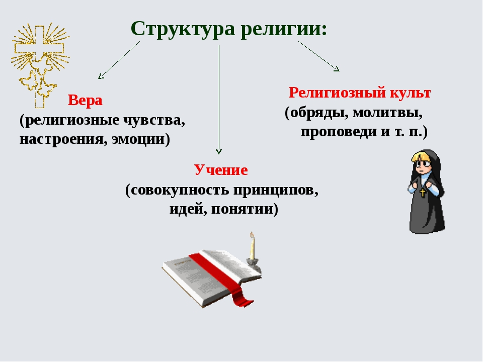 Структура религии: Вера (религиозные чувства, настроения, эмоции) Учение (сов...