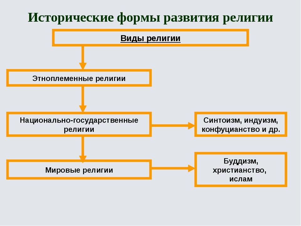 Развитие религии схема