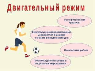 Урок физической культуры Физкультурно-оздоровительные мероприятия в режиме уч