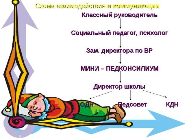 Схема взаимодействия и коммуникации Классный руководитель Социальный педагог,...