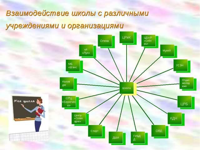 Взаимодействие школы с различными учреждениями и организациями