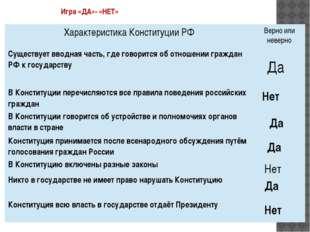 Игра «ДА»- «НЕТ» Да Нет Да Да Нет Да Нет Характеристика Конституции РФ Верно