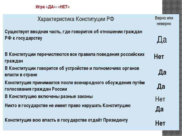 Игра «ДА»- «НЕТ» Да Нет Да Да Нет Да Нет Характеристика Конституции РФ Верно...