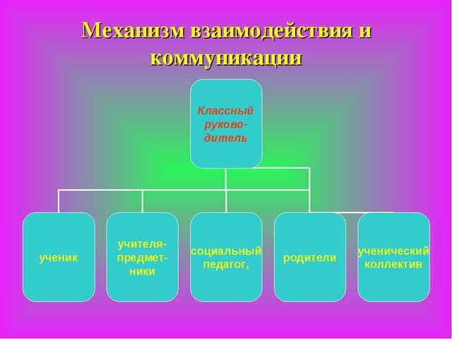 Механизм взаимодействия и коммуникации