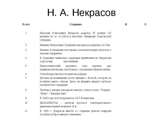 Н. А. Некрасов № п/пСуждениеИЛ 1Николай Алексеевич Некрасов родился 28 но...