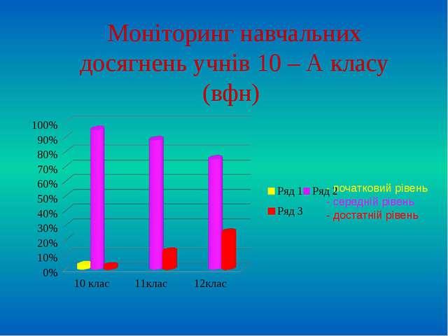 Моніторинг навчальних досягнень учнів 10 – А класу (вфн) - початковий рівень...