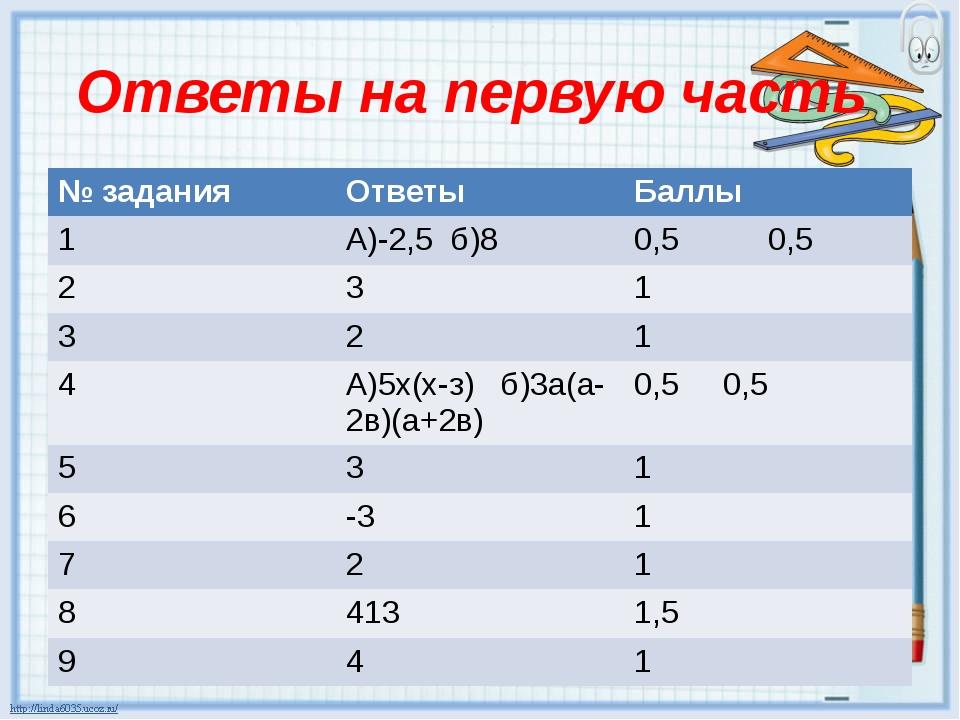 Ответы на первую часть № задания Ответы Баллы 1 А)-2,5 б)8 0,5 0,5 2 3 1 3 2...